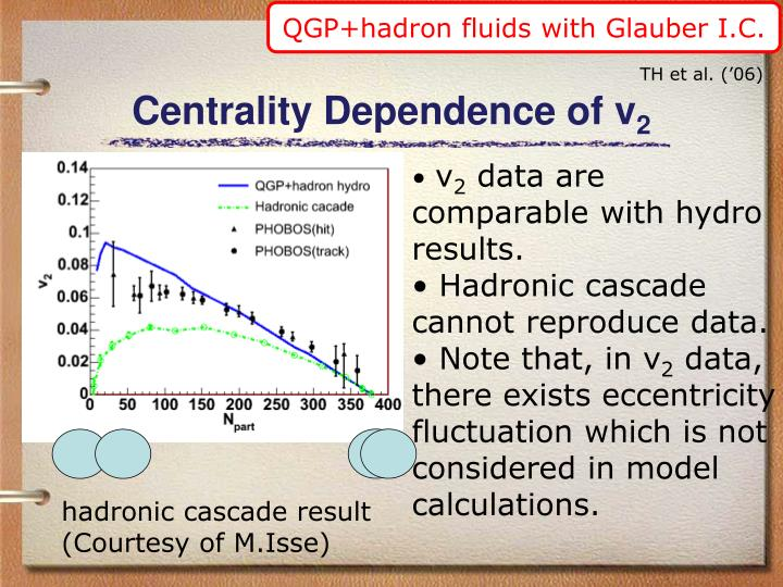 QGP+hadron fluids with Glauber I.C.