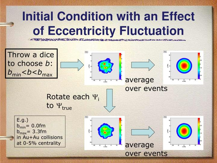 Initial Condition with an Effect of Eccentricity Fluctuation
