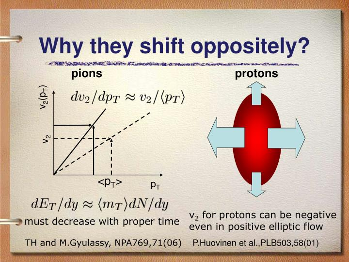 Why they shift oppositely?