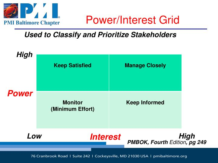 Power/Interest Grid