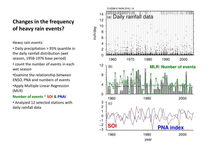Changes in the frequency of heavy rain events?