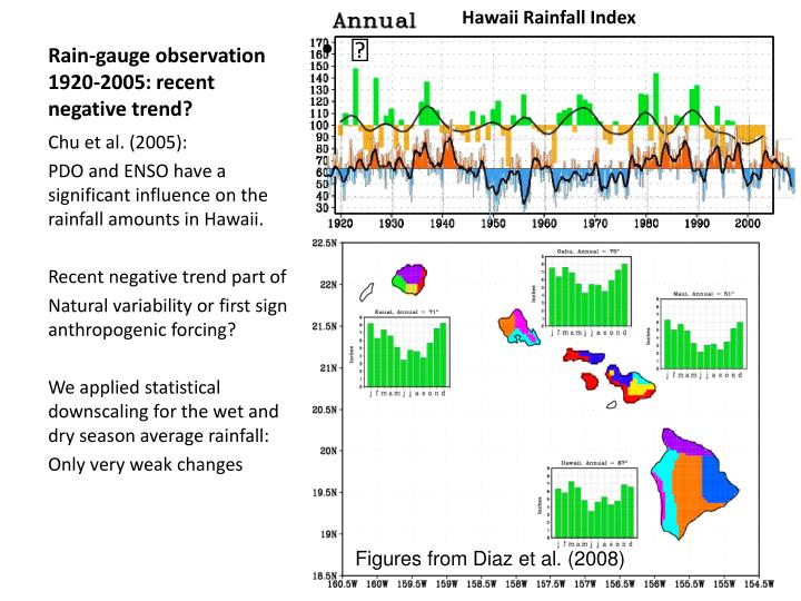 Hawaii Rainfall Index