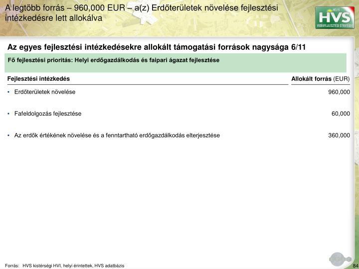 A legtöbb forrás – 960,000 EUR – a(z) Erdőterületek növelése fejlesztési intézkedésre lett allokálva