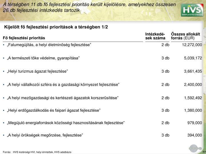 A térségben 11 db fő fejlesztési prioritás került kijelölésre, amelyekhez összesen 26 db fejlesztési intézkedés tartozik