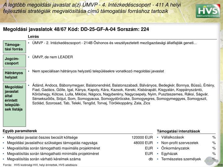 A legtöbb megoldási javaslat a(z) ÚMVP - 4. Intézkedéscsoport - 411 A helyi fejlesztési stratégiák megvalósítása című támogatási forráshoz tartozik