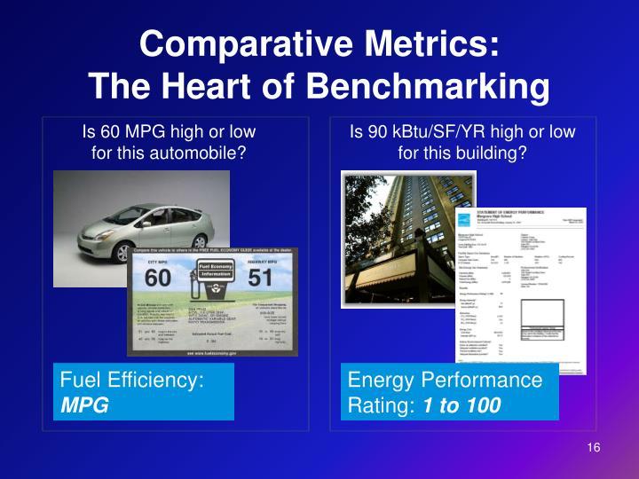 Comparative Metrics: