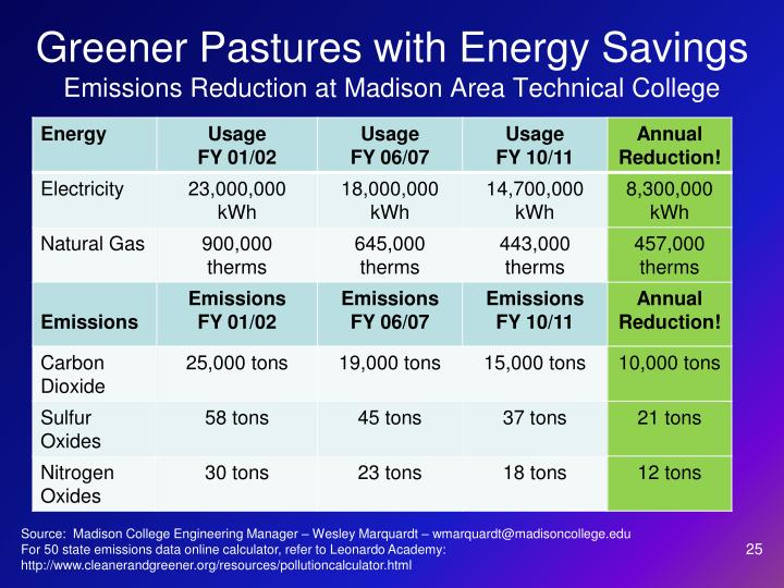 Greener Pastures with Energy Savings