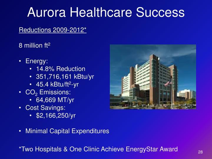 Aurora Healthcare Success