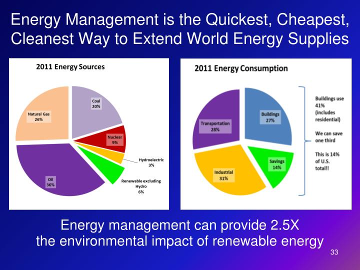 Energy Management is the Quickest, Cheapest, Cleanest Way to Extend World Energy Supplies