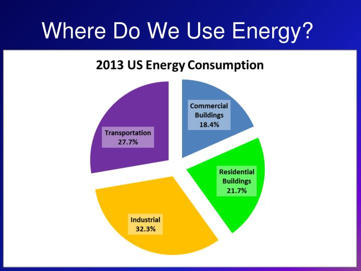 Where Do We Use Energy?