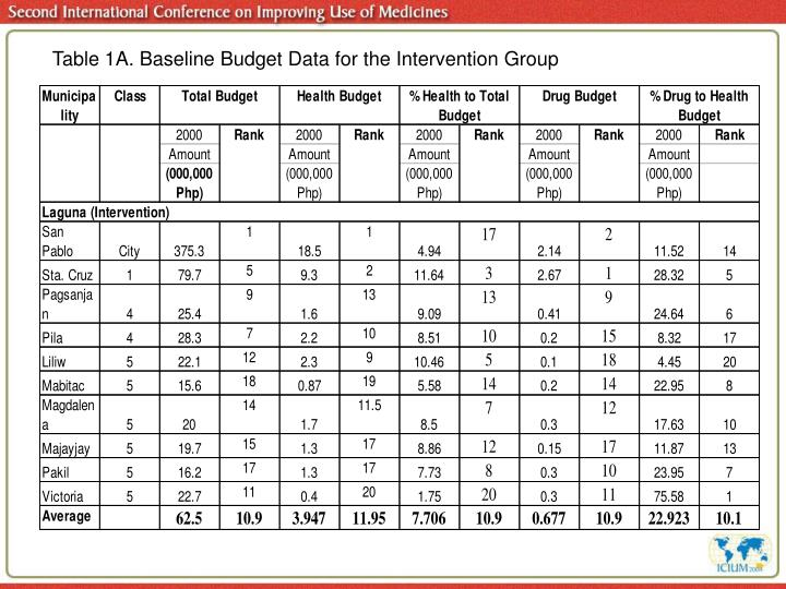 Table 1A. Baseline Budget Data for the Intervention Group