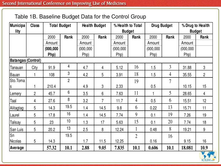 Table 1B. Baseline Budget Data for the Control Group