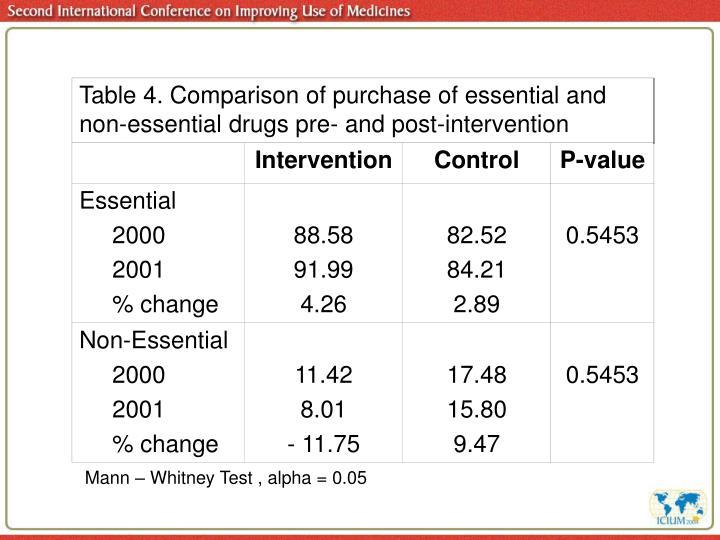 Mann – Whitney Test , alpha = 0.05