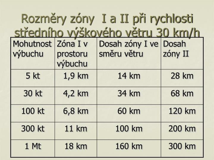 Rozměry zóny  I a II při rychlosti středního výškového větru 30 km/h