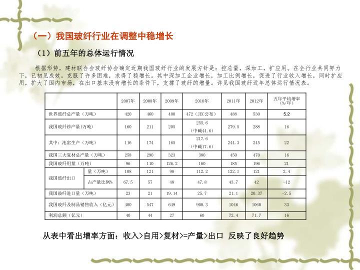 (一)我国玻纤行业在调整中稳增长