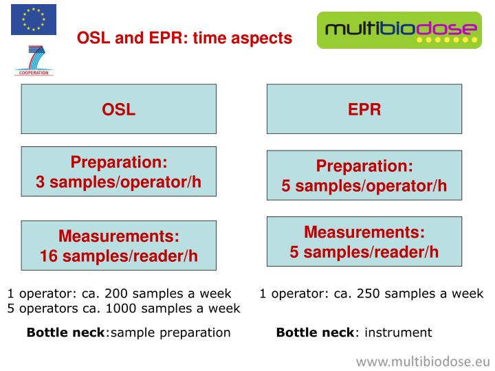 OSL and EPR: time aspects