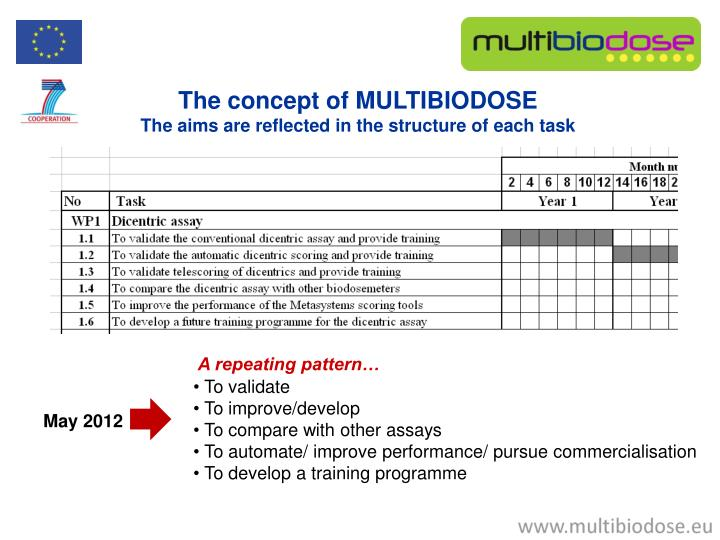 The concept of MULTIBIODOSE