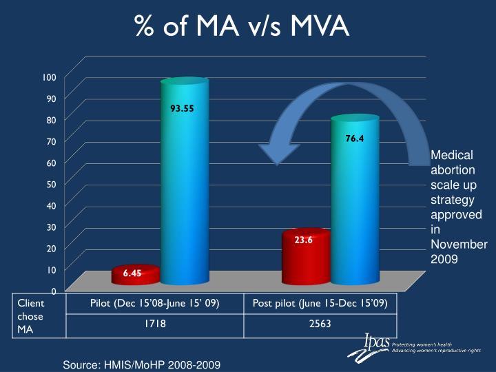 % of MA v/s MVA