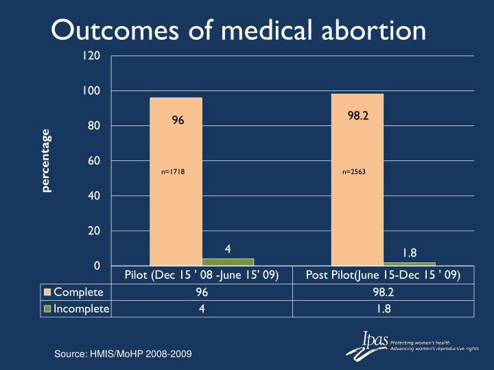Outcomes of medical abortion