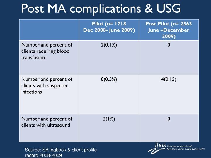 Post MA complications & USG