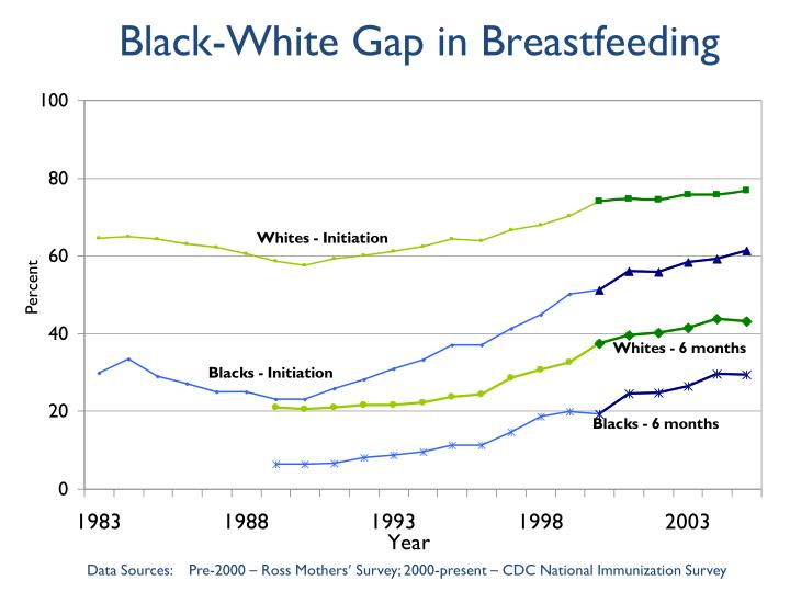 Black-White Gap in Breastfeeding