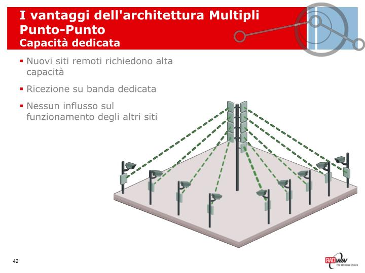 I vantaggi dell'architettura Multipli Punto-Punto