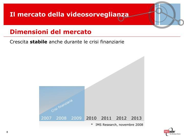 Il mercato della videosorveglianza