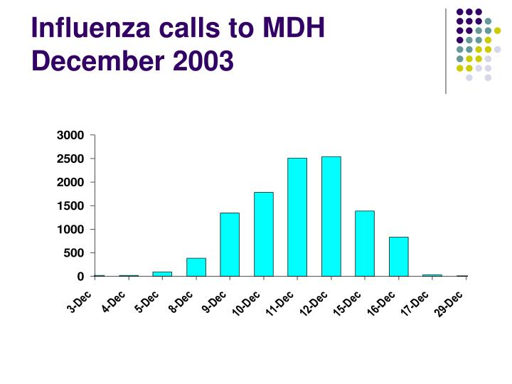 Influenza calls to MDH