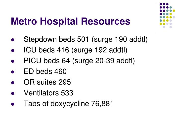 Metro Hospital Resources