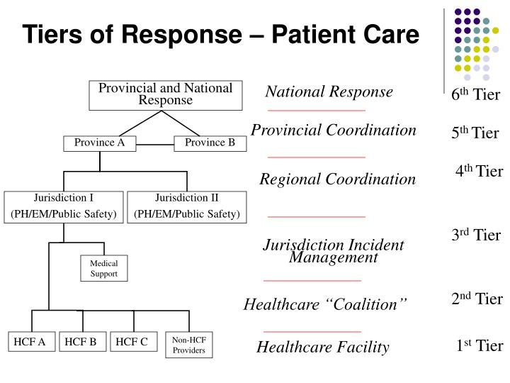Tiers of Response – Patient Care