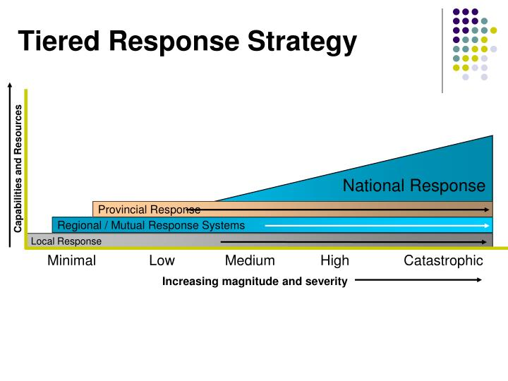 Tiered Response Strategy