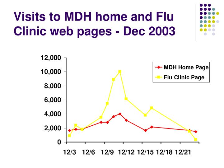 Visits to MDH home and Flu Clinic web pages - Dec 2003
