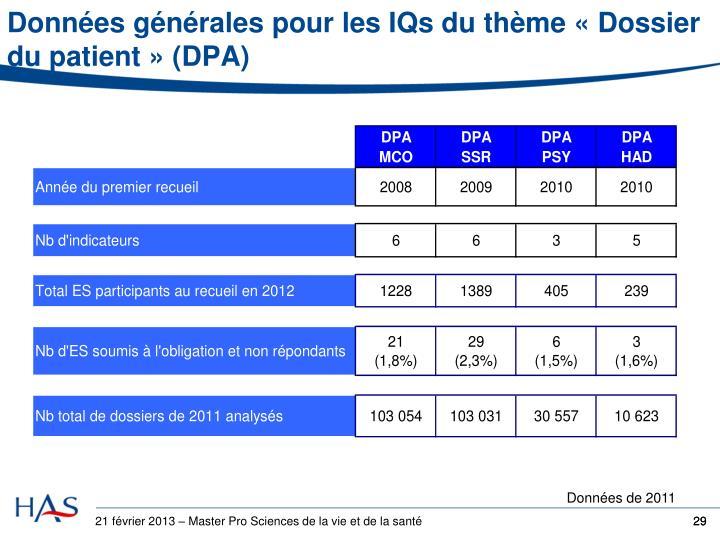 Données générales pour les IQs du thème «Dossier du patient» (DPA)