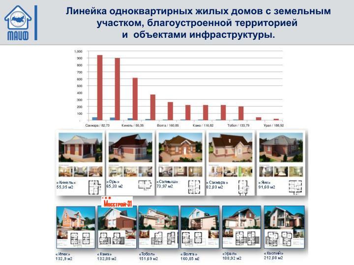 Линейка одноквартирных жилых домов с земельным участком, благоустроенной территорией