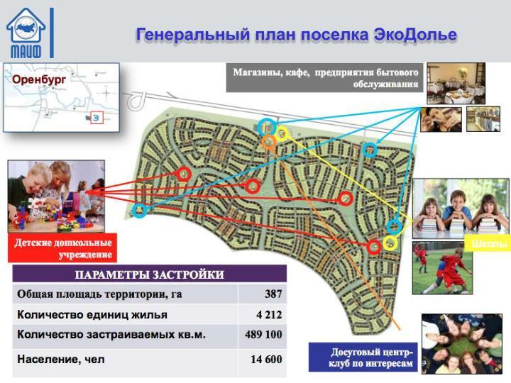 Генеральный план поселка ЭкоДолье