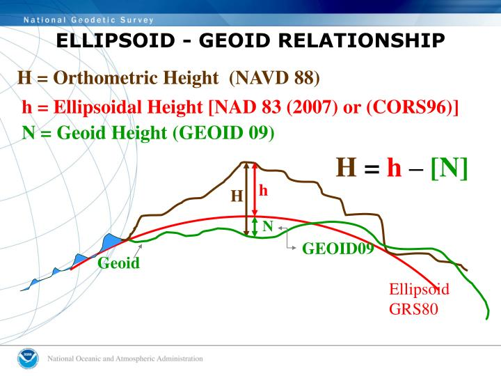 ELLIPSOID - GEOID RELATIONSHIP