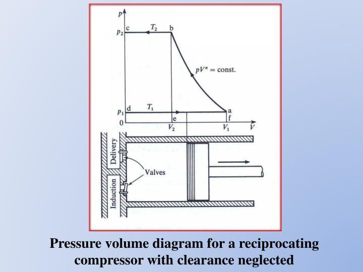 reciprocating gas compressor diagram images