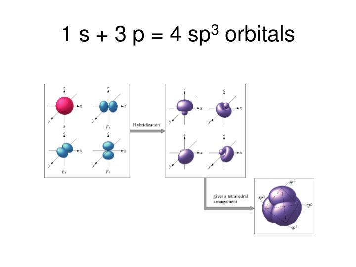 1 s + 3 p = 4 sp