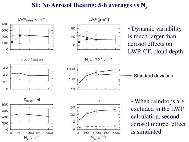 S1: No Aerosol Heating: 5-h averages vs N