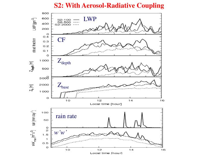 S2: With Aerosol-Radiative Coupling