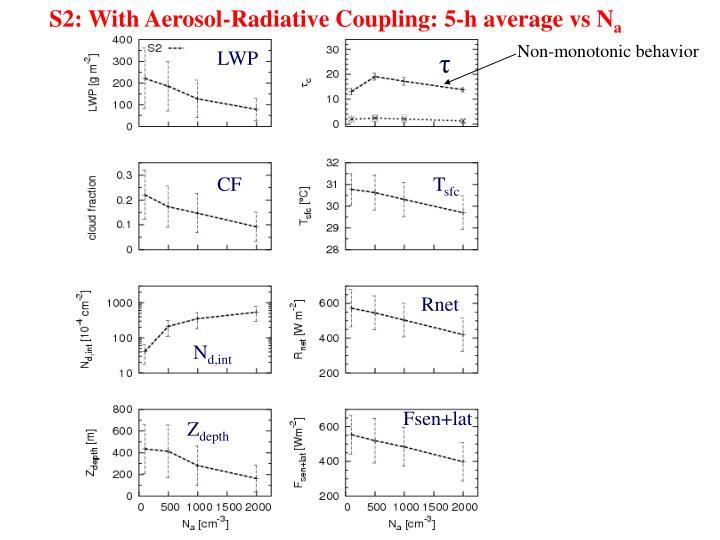 S2: With Aerosol-Radiative Coupling: 5-h average vs N