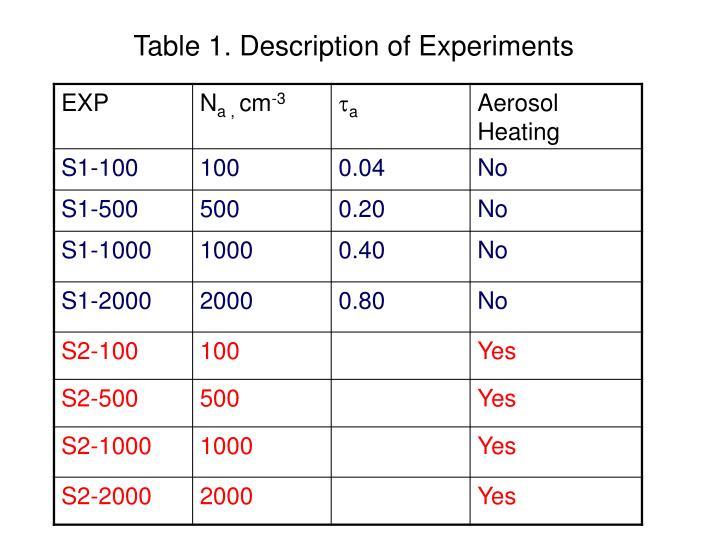 Table 1. Description of Experiments