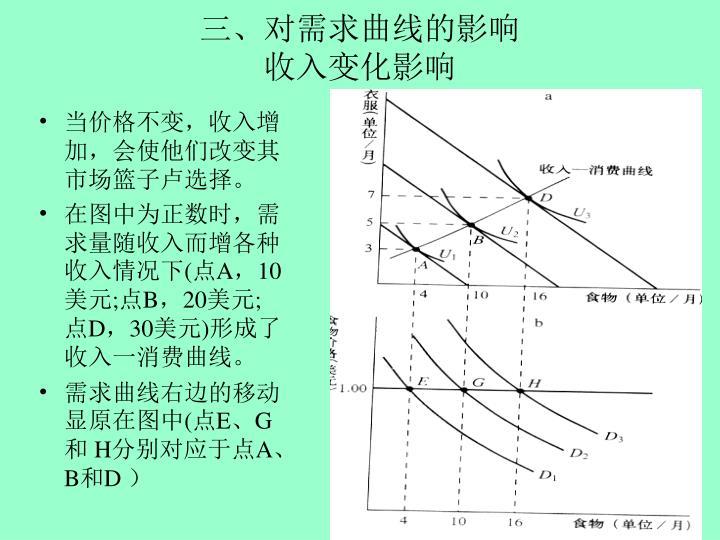三、对需求曲线的影响