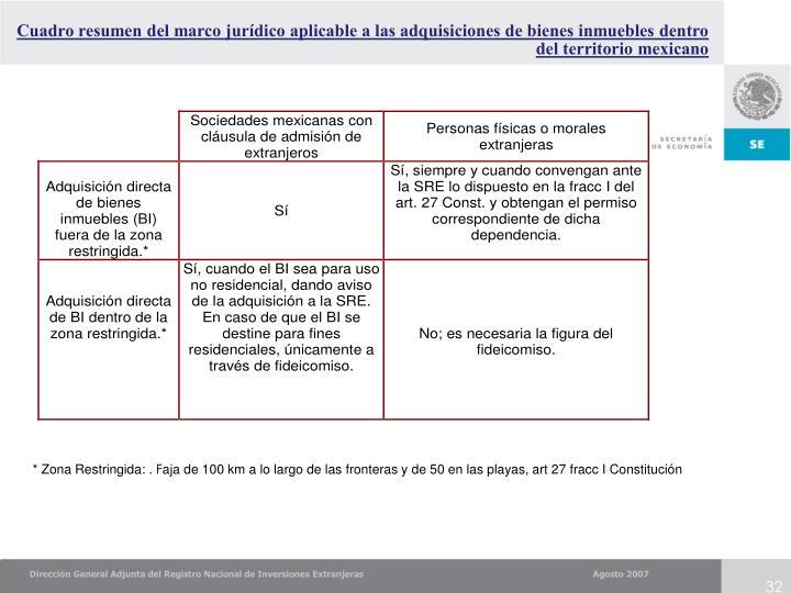 Cuadro resumen del marco jurídico aplicable a las adquisiciones de bienes inmuebles dentro del territorio mexicano