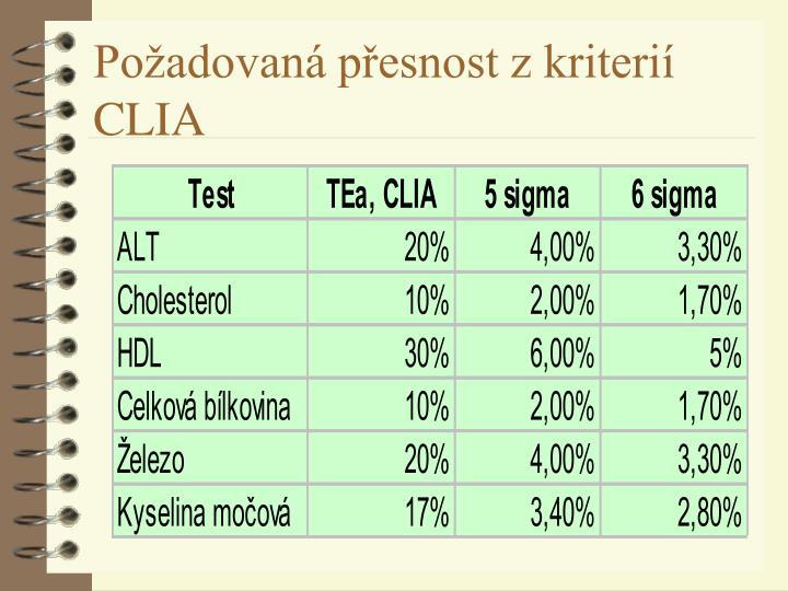 Požadovaná přesnost z kriterií CLIA
