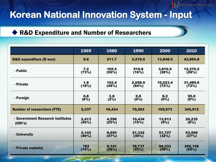 Korean National Innovation System - Input