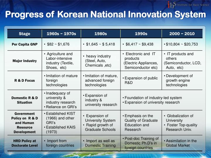 Progress of Korean National Innovation System