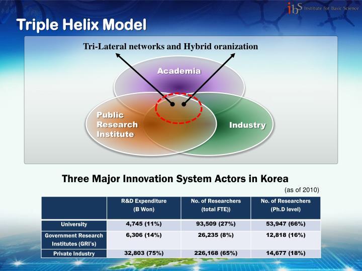 Triple Helix Model
