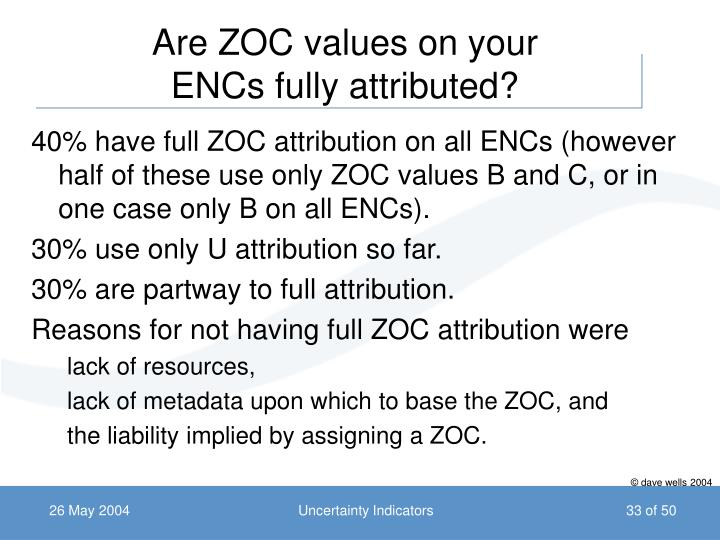 Are ZOC values on your