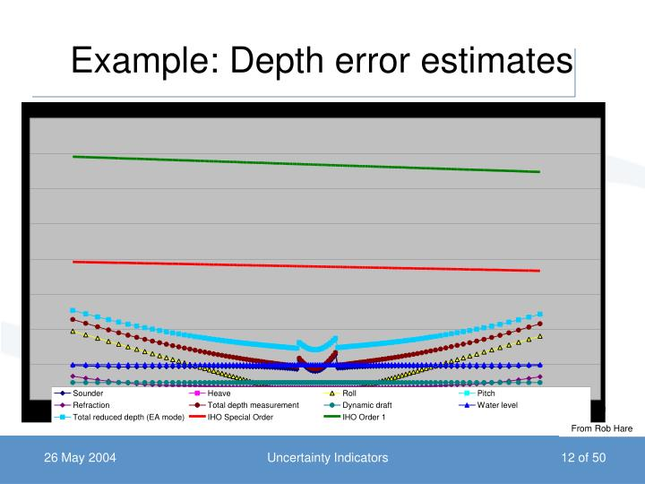 Example: Depth error estimates